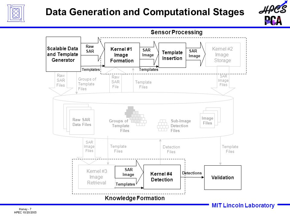 Data Generation and Computational Stages