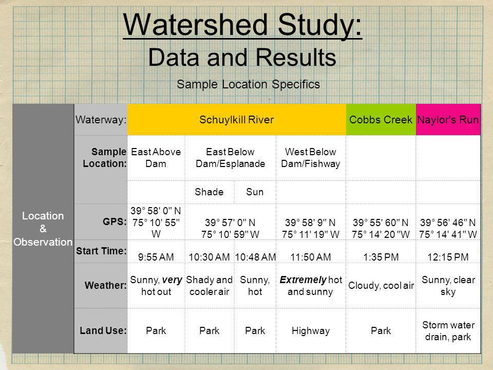 Watershed Study: Data and Results