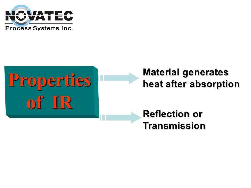 Properties of IR Material generates heat after absorption
