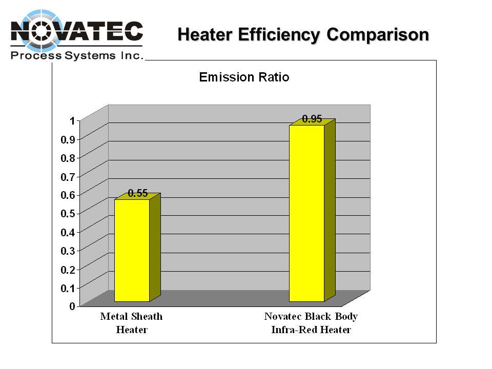 Heater Efficiency Comparison
