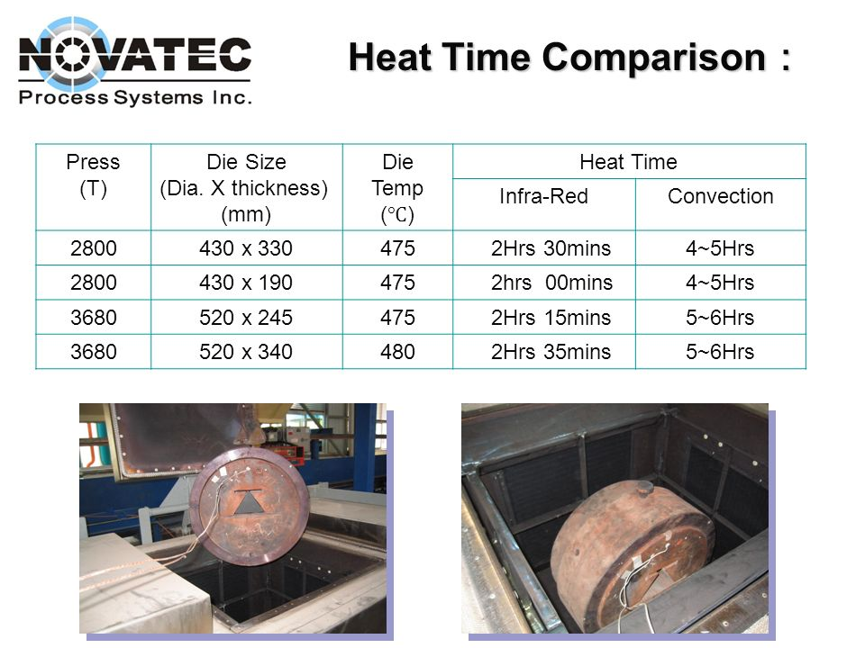 Heat Time Comparison: Press (T) Die Size (Dia. X thickness) (mm) Die