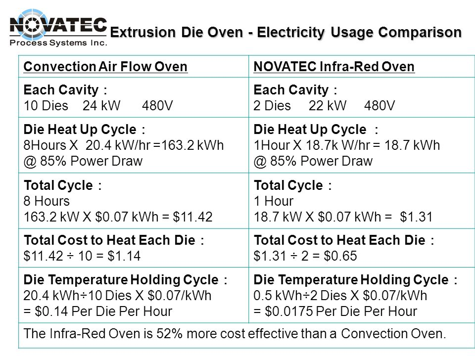 Extrusion Die Oven - Electricity Usage Comparison