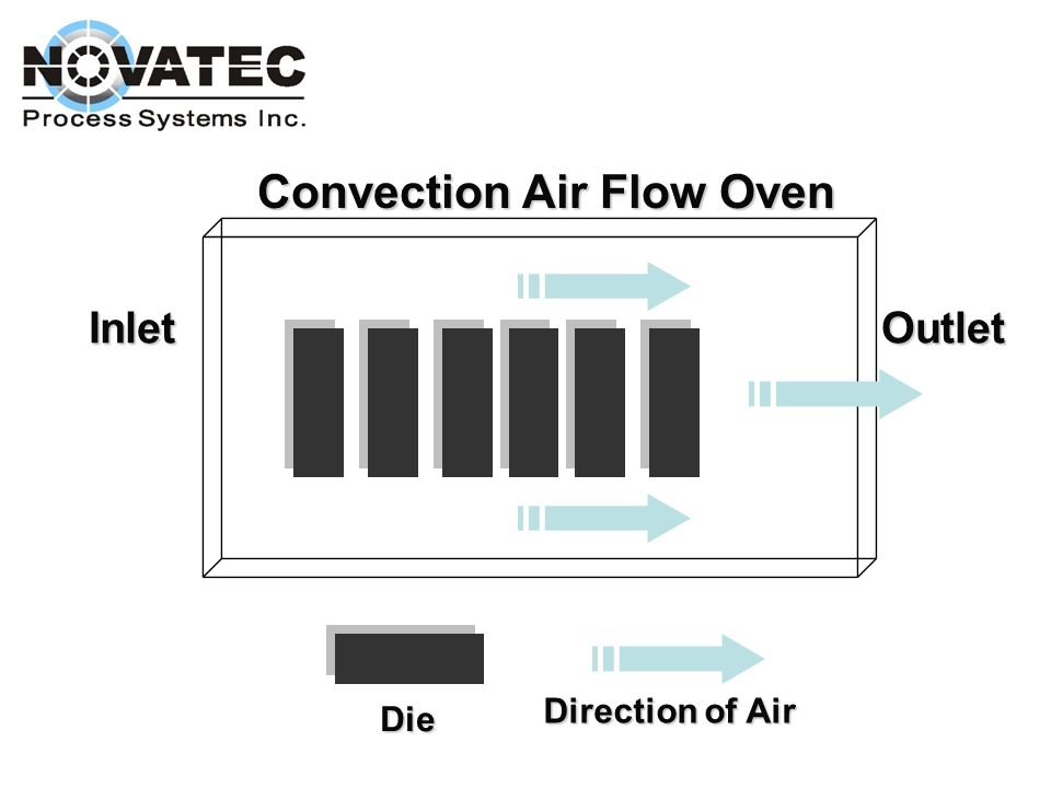 Convection Air Flow Oven