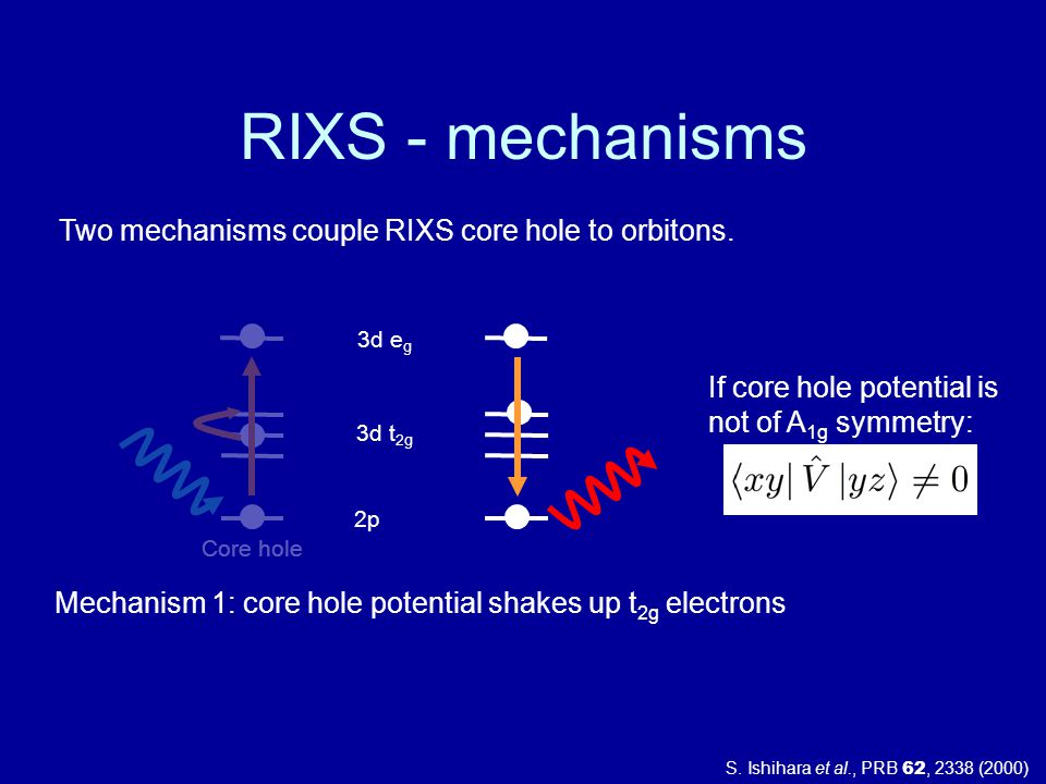 RIXS - mechanisms Two mechanisms couple RIXS core hole to orbitons.