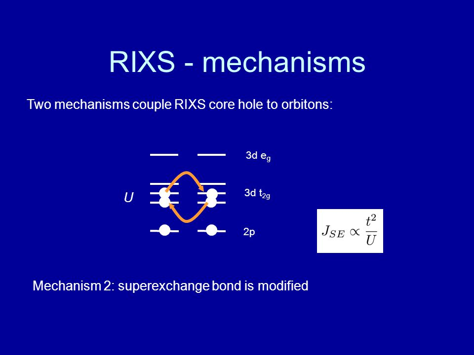 RIXS - mechanisms Two mechanisms couple RIXS core hole to orbitons: U