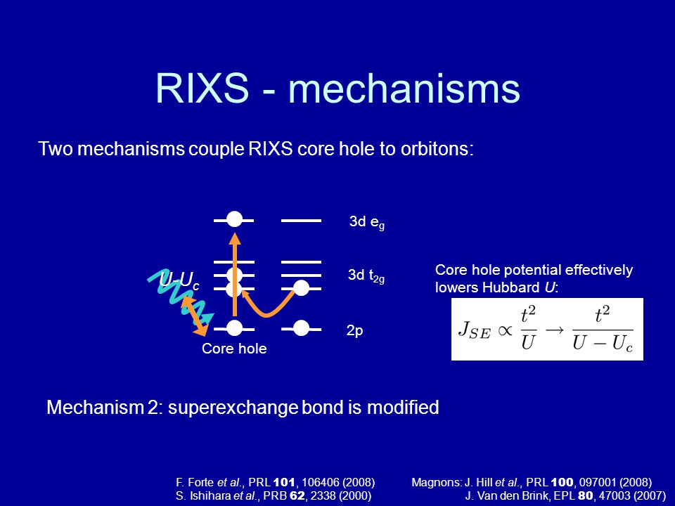 RIXS - mechanisms Two mechanisms couple RIXS core hole to orbitons: