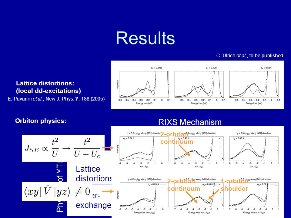 Results RIXS Mechanism Superexchange modification Local orbital flip