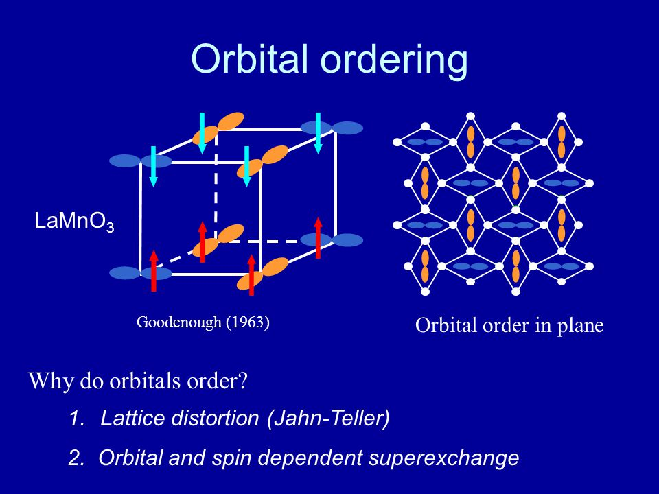 Orbital ordering Why do orbitals order LaMnO3 Orbital order in plane