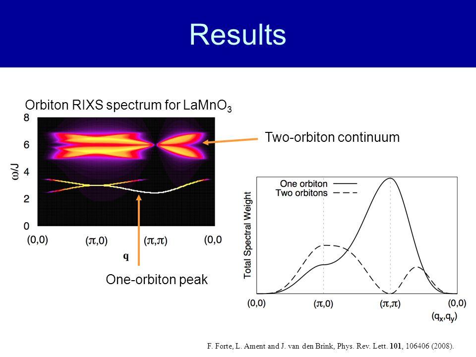Results Orbiton RIXS spectrum for LaMnO3 Two-orbiton continuum