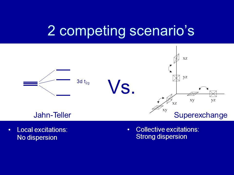 Vs. 2 competing scenario's Jahn-Teller Superexchange