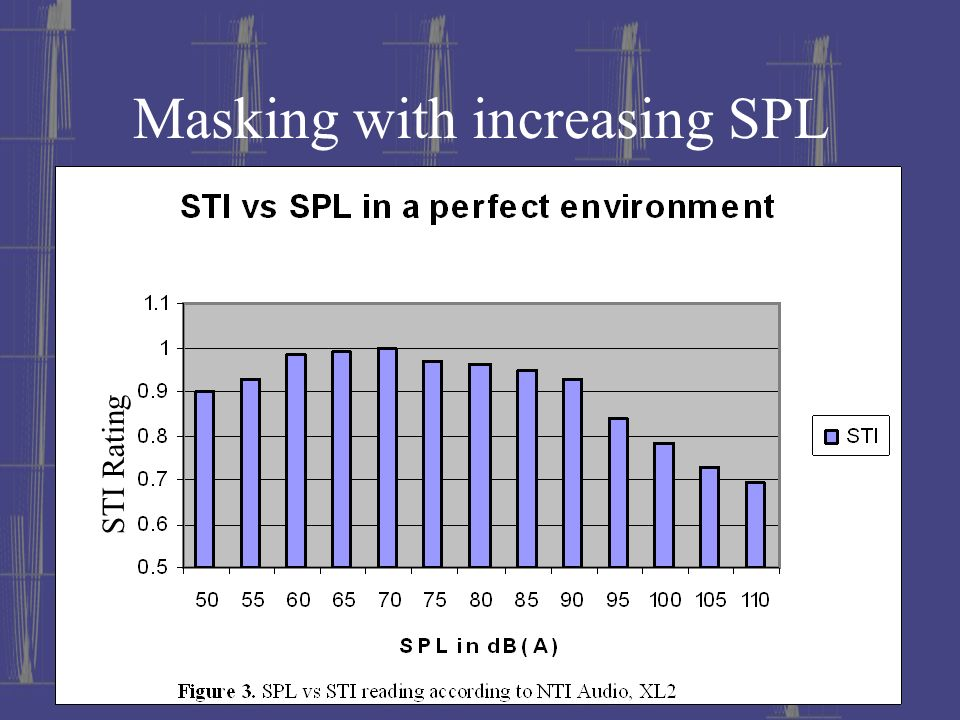 Masking with increasing SPL