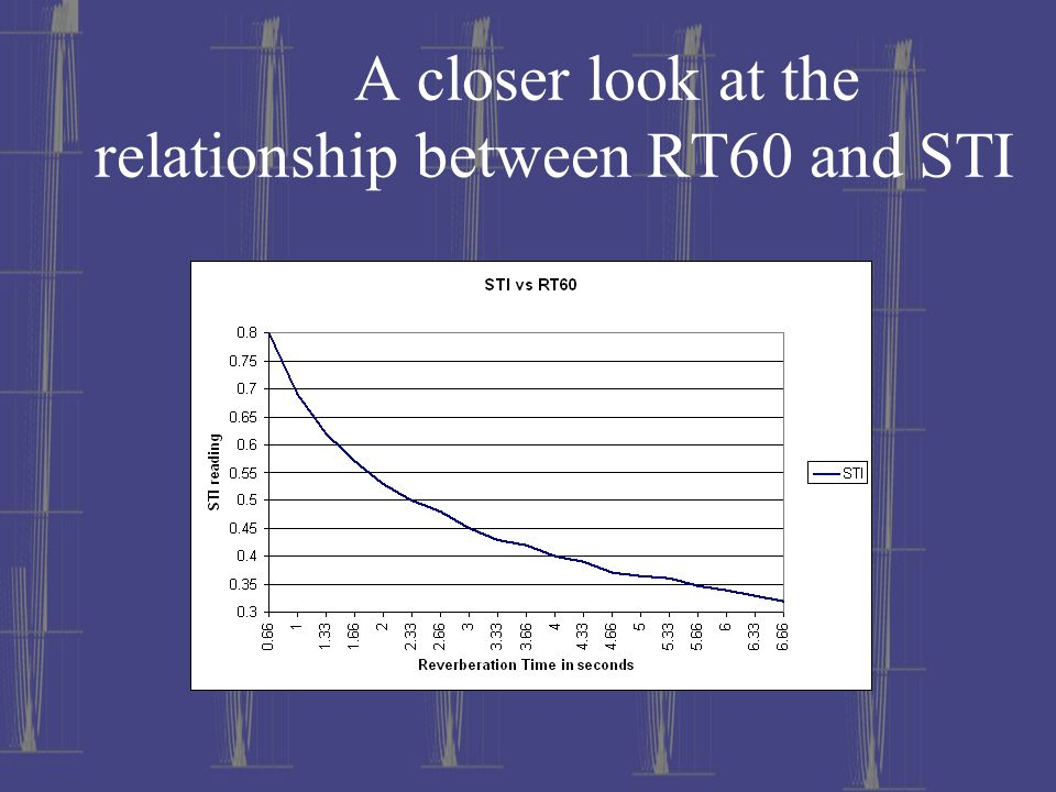 A closer look at the relationship between RT60 and STI