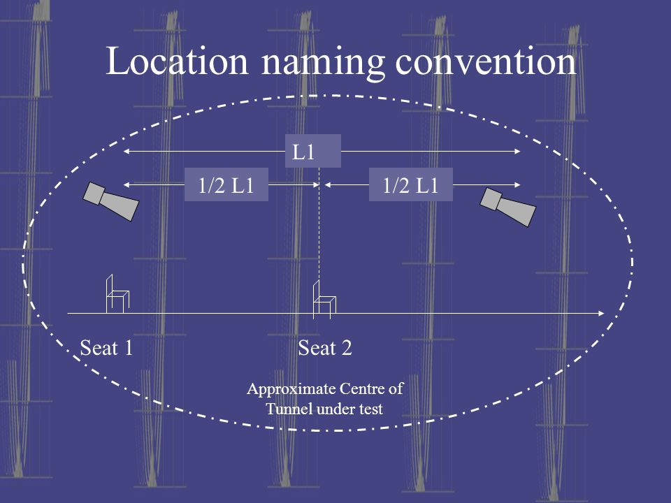Location naming convention