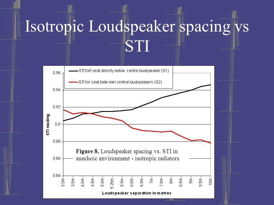 Isotropic Loudspeaker spacing vs STI