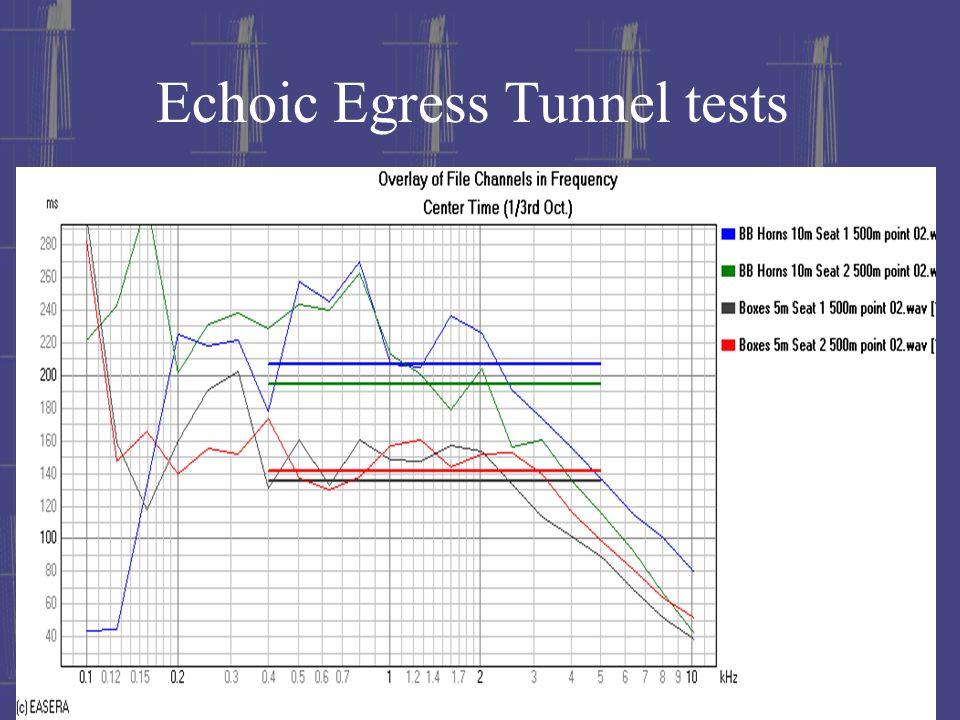 Echoic Egress Tunnel tests