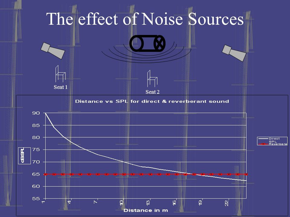 The effect of Noise Sources