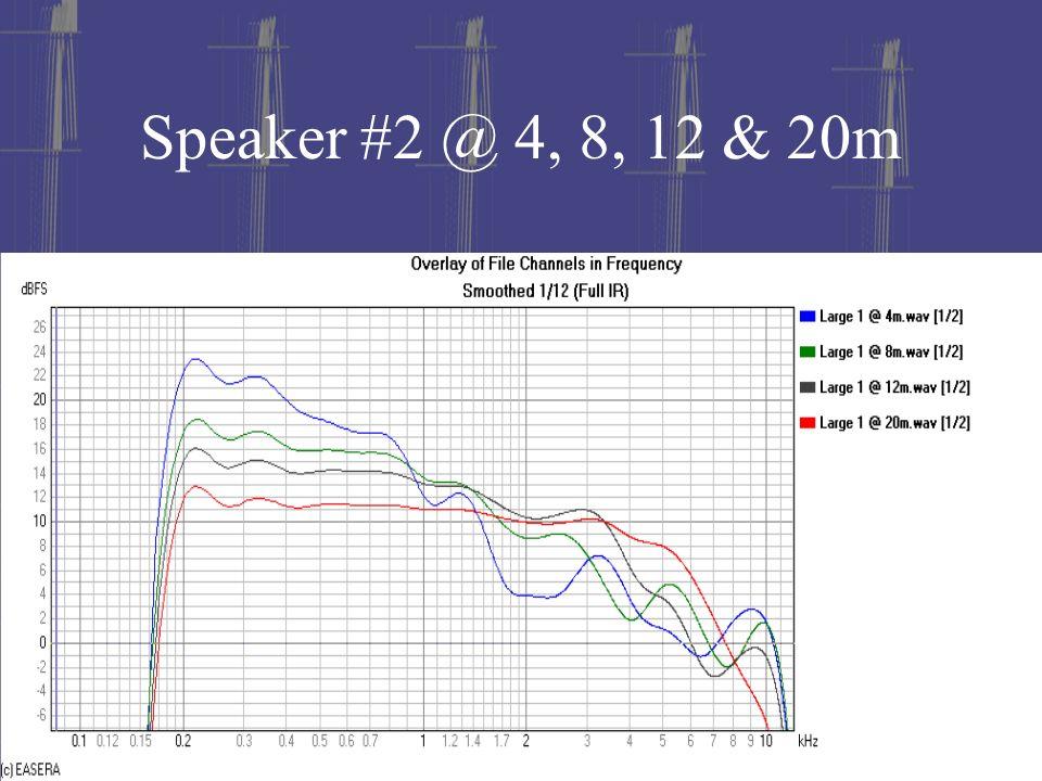 Speaker #2 @ 4, 8, 12 & 20m