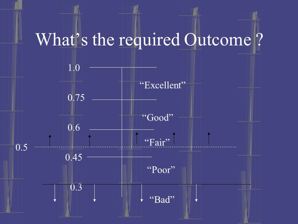 What's the required Outcome