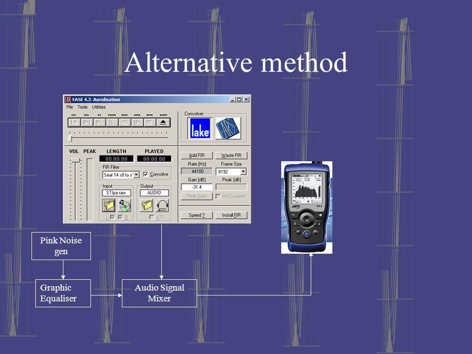 Alternative method Pink Noise gen Graphic Equaliser Audio Signal Mixer