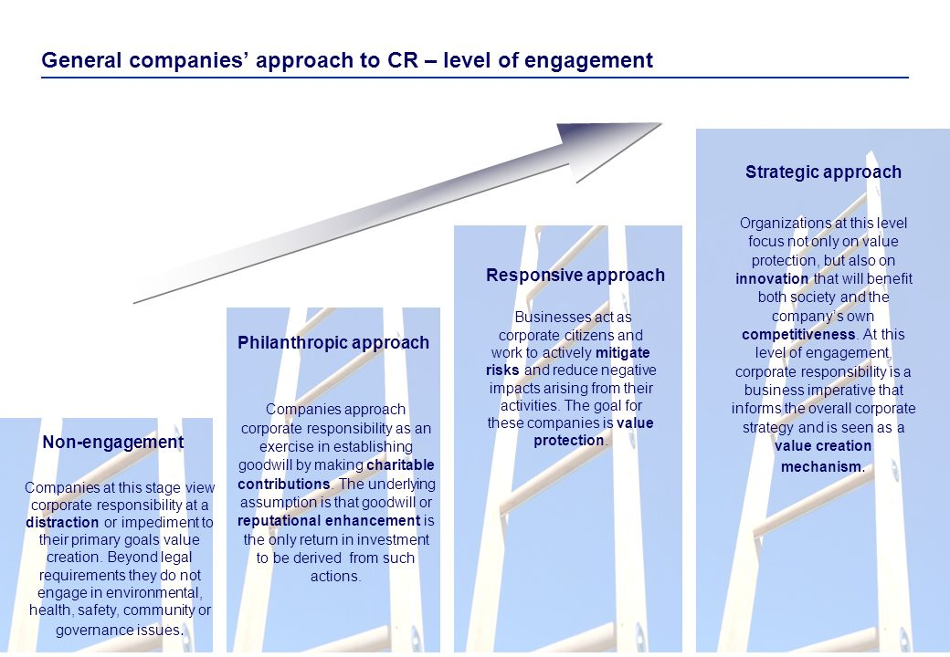 General companies' approach to CR – level of engagement