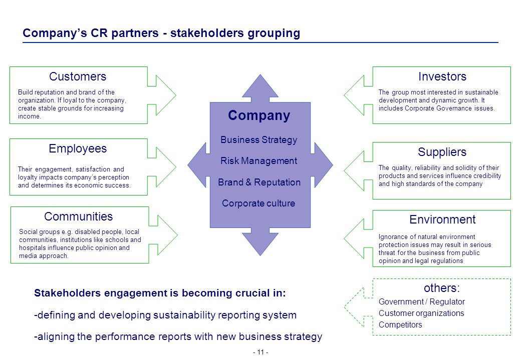 Company's CR partners - stakeholders grouping