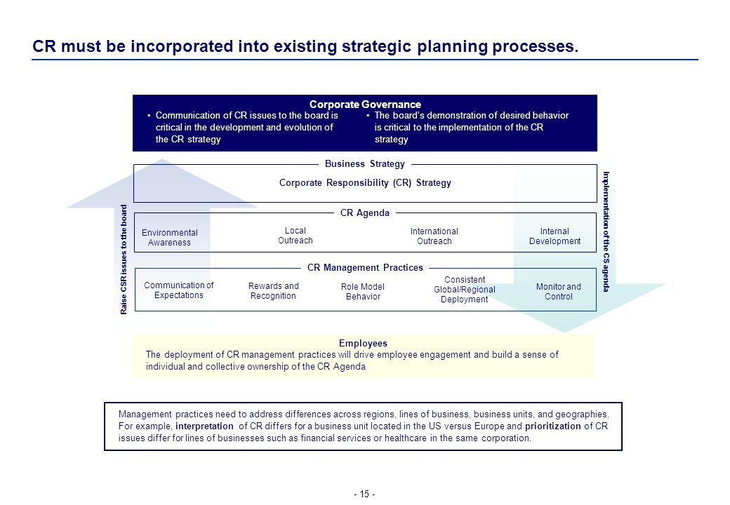 CR must be incorporated into existing strategic planning processes.