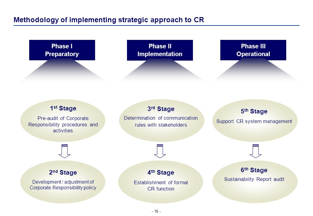 Methodology of implementing strategic approach to CR