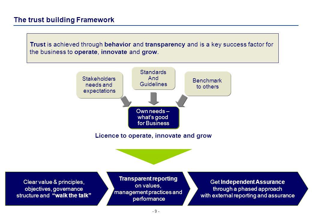 The trust building Framework