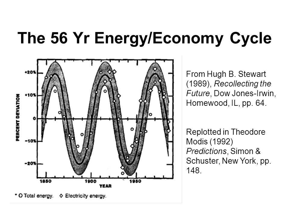 The 56 Yr Energy/Economy Cycle