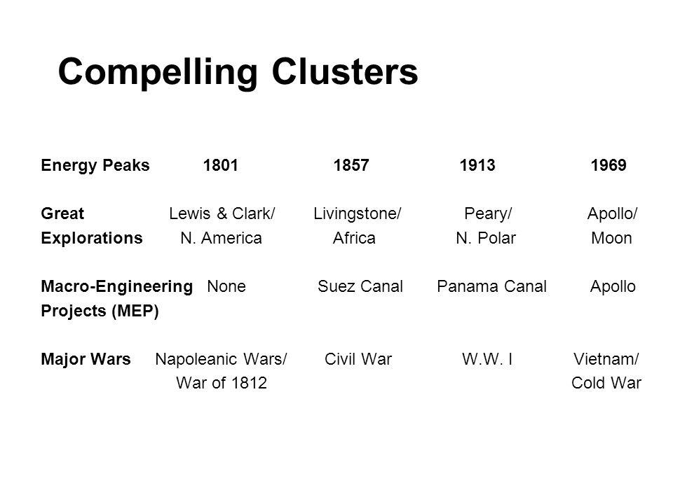 Compelling Clusters Energy Peaks 1801 1857 1913 1969