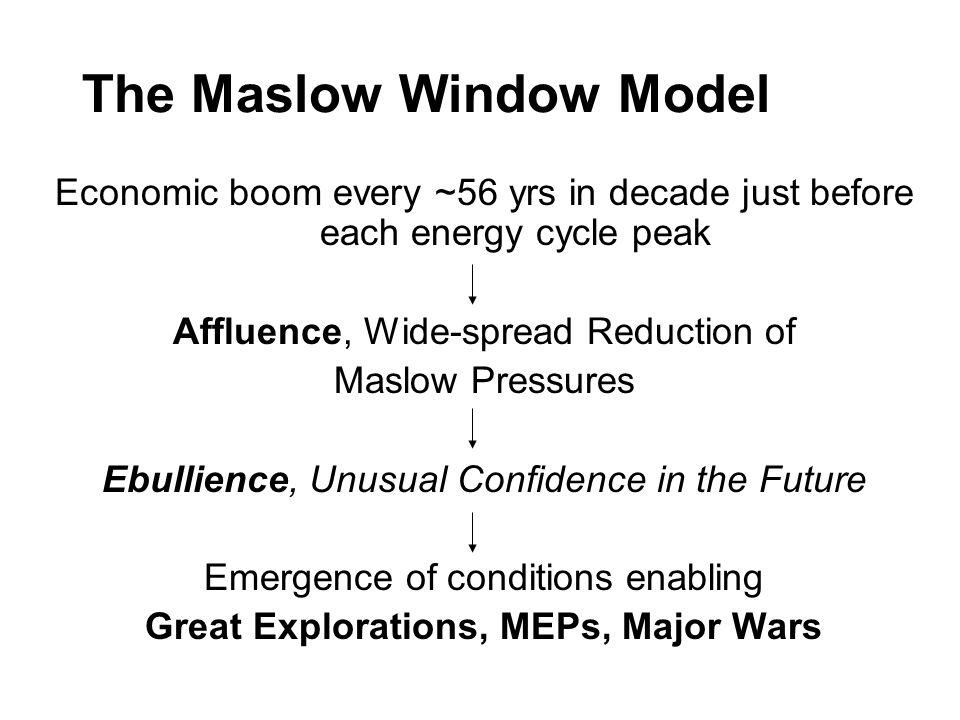 The Maslow Window Model