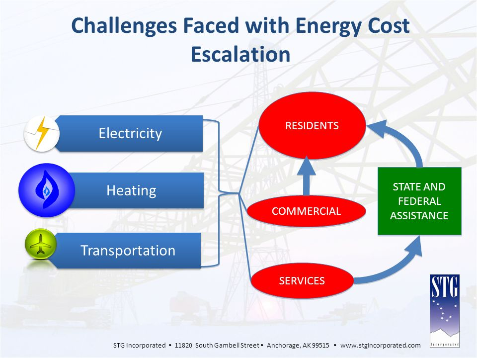 Challenges Faced with Energy Cost Escalation