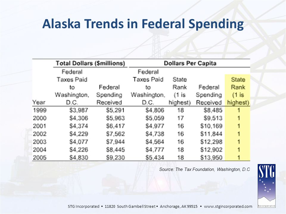 Alaska Trends in Federal Spending