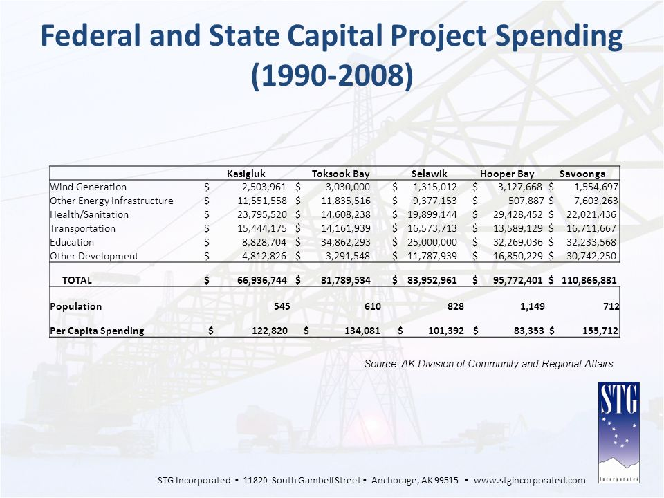 Federal and State Capital Project Spending (1990-2008)