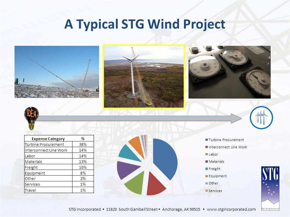 A Typical STG Wind Project