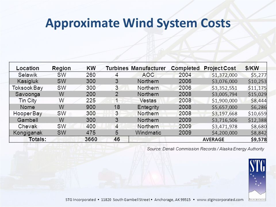 Approximate Wind System Costs