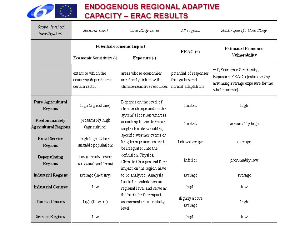 ENDOGENOUS REGIONAL ADAPTIVE CAPACITY – ERAC RESULTS