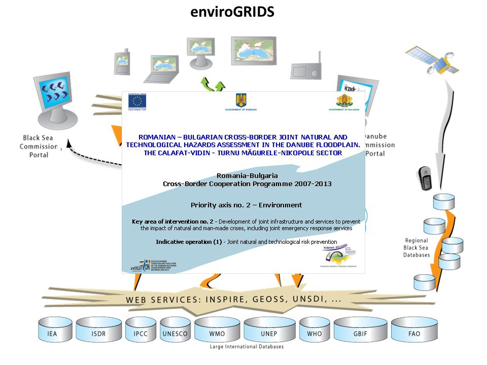 enviroGRIDS try to summarize the project through a relatively complex graph.