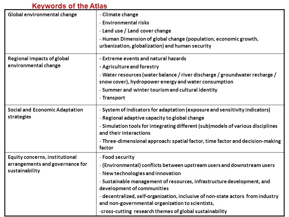 Keywords of the Atlas Global environmental change Climate change