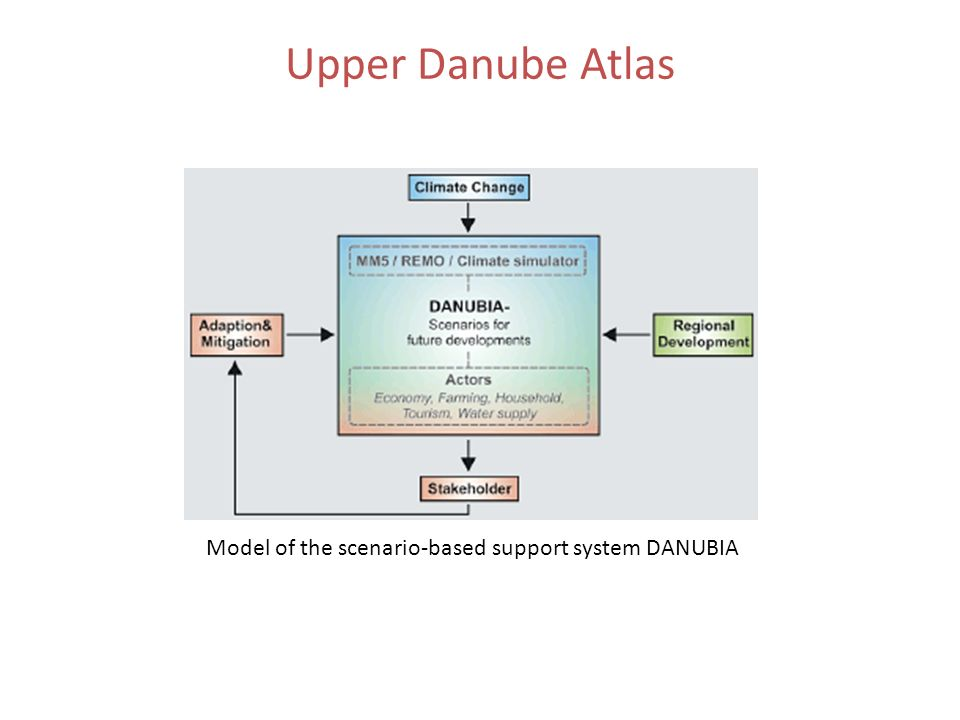 Model of the scenario-based support system DANUBIA