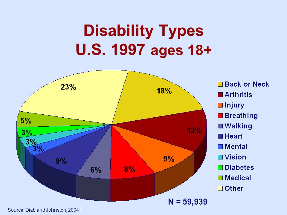 Disability Types U.S. 1997 ages 18+