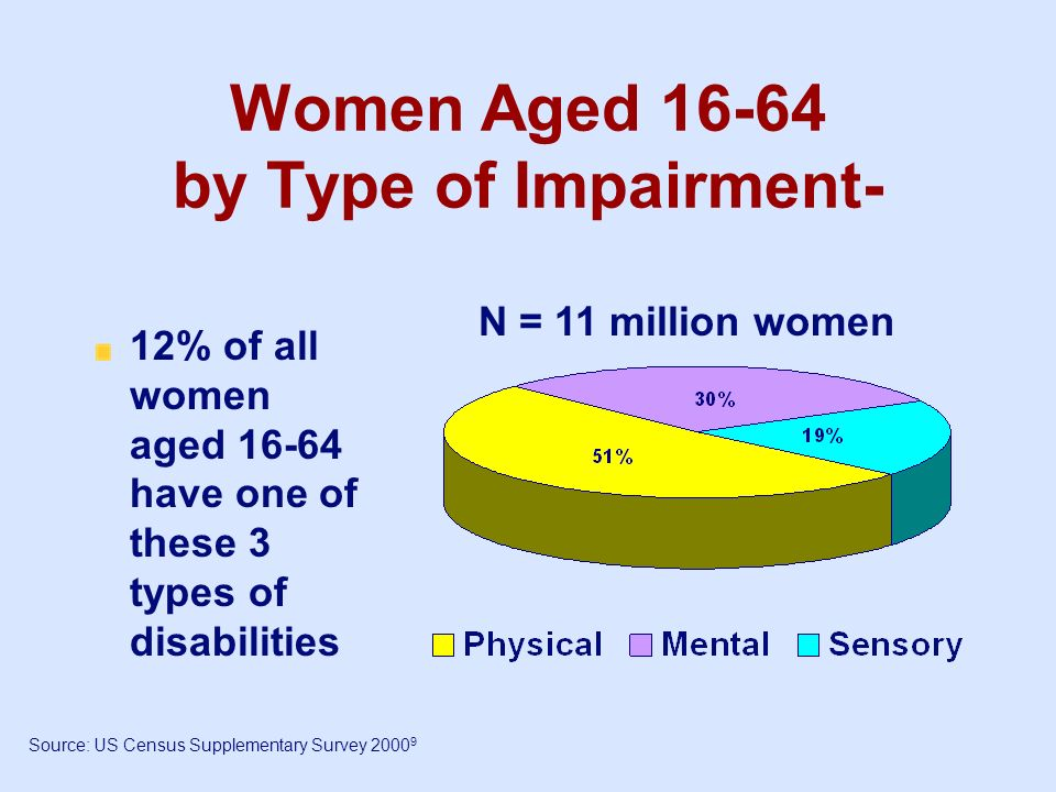 Women Aged 16-64 by Type of Impairment-
