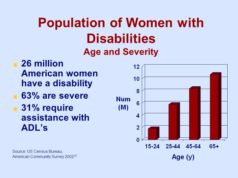 Population of Women with Disabilities Age and Severity