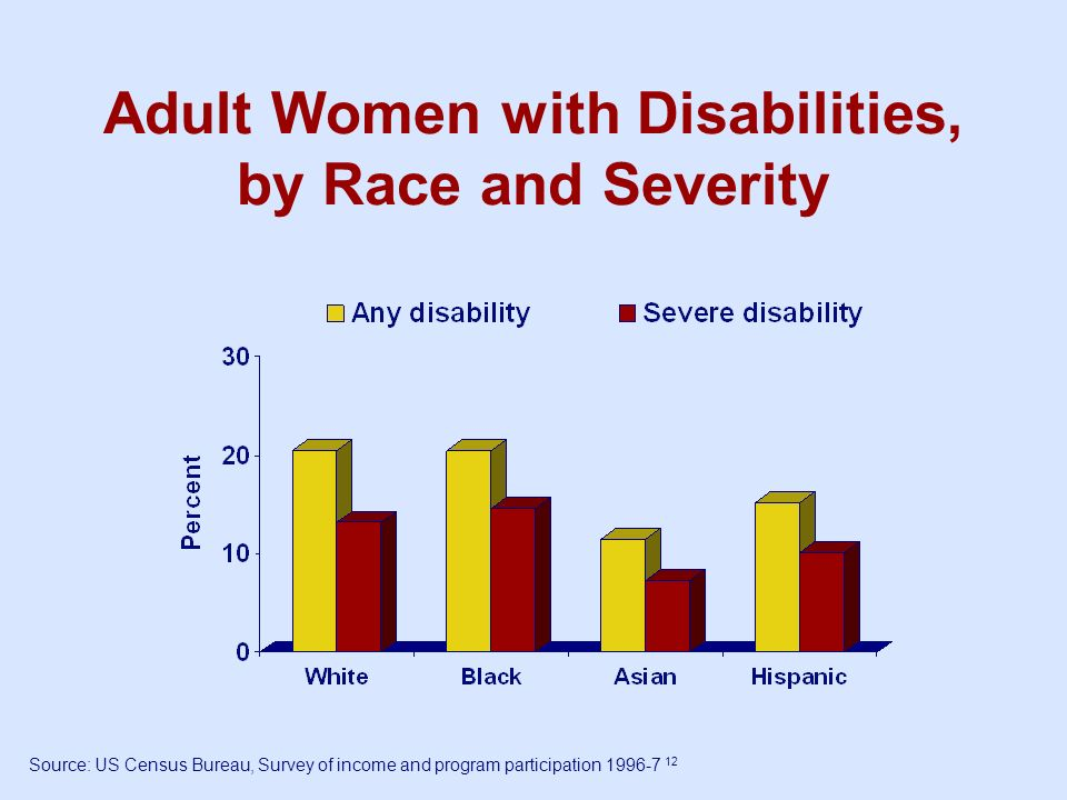 Adult Women with Disabilities, by Race and Severity