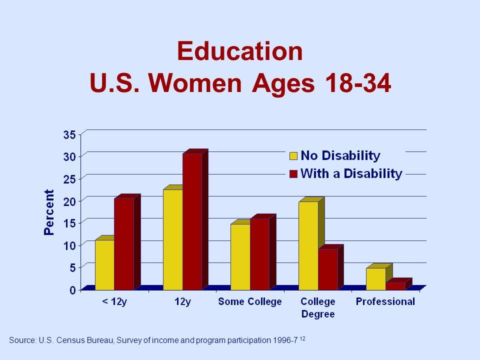 Education U.S. Women Ages 18-34