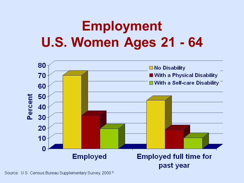 Employment U.S. Women Ages 21 - 64