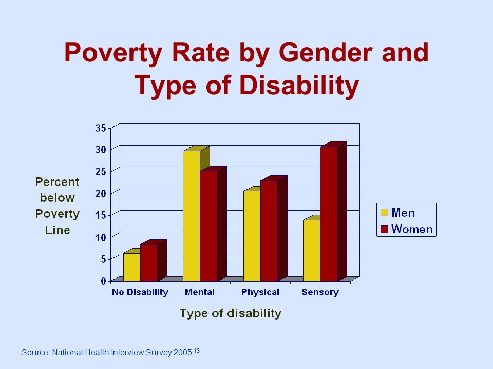 Poverty Rate by Gender and Type of Disability