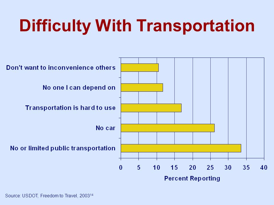 Difficulty With Transportation