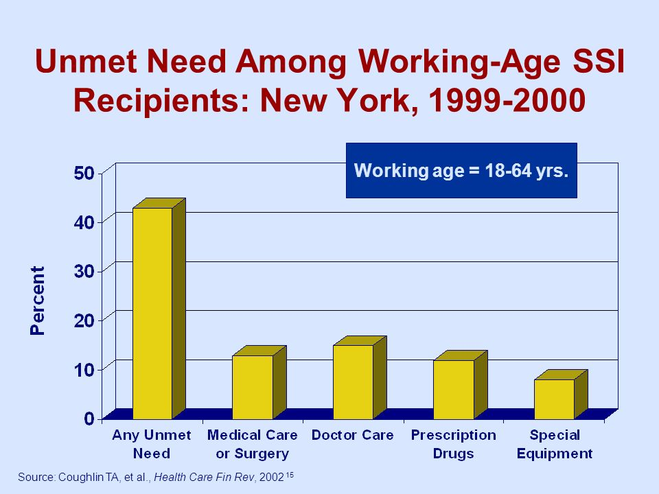Unmet Need Among Working-Age SSI Recipients: New York, 1999-2000