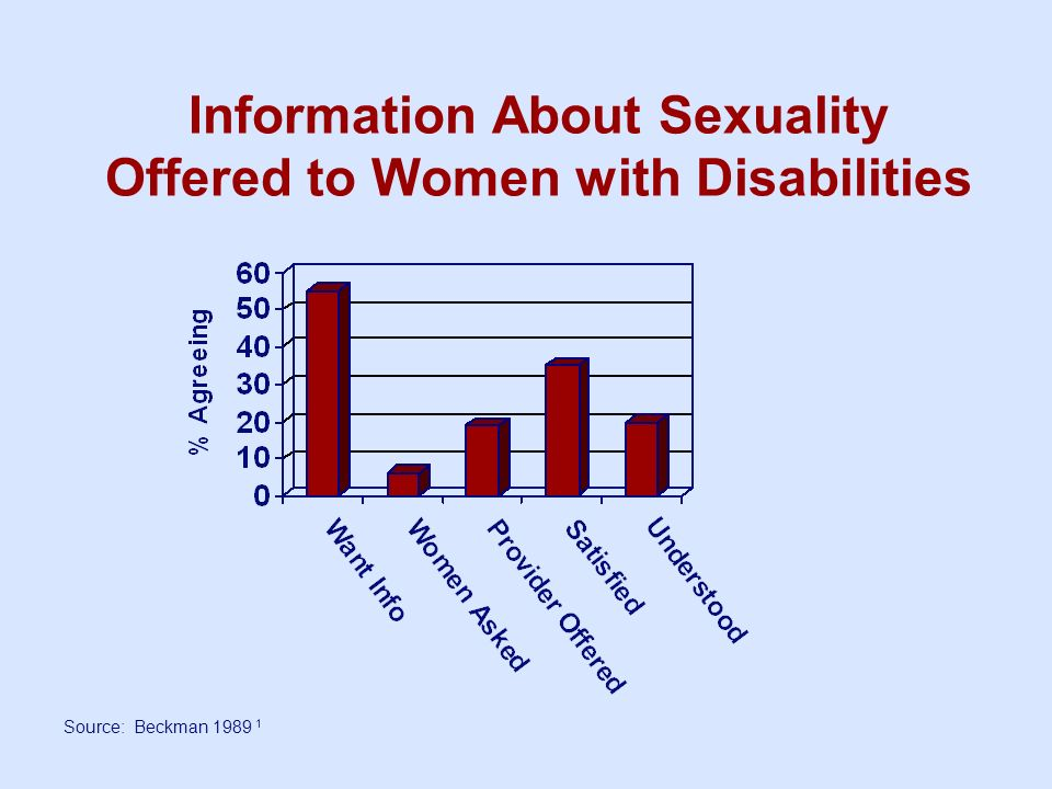 Information About Sexuality Offered to Women with Disabilities